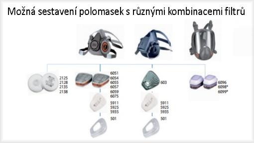 ... budou se vám hodit filtrační masky nebo filtrační polomasky 3M d209c3a033